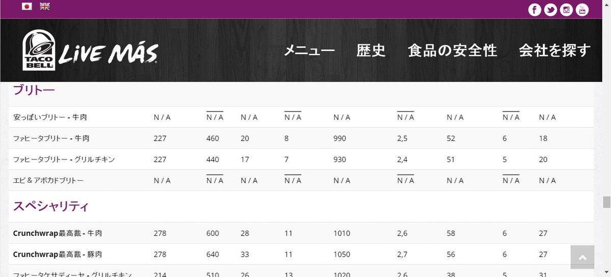 タコベル公式サイト、機械翻訳の日本語は使ったらあかん笑 http://t.co/LJzcrKWVbk http://t.co/XXZ9ae1tMd
