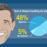 CNN/ORC poll: President Barack Obamas approval rating is shifting back to positive territory http://t.co/TWrsblTtBa http://t.co/O8RgyIhXv1