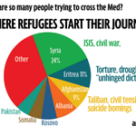 Top driver of migrants across the Med: Syria. Yet more victims to global inaction on conflict http://t.co/PcAX6x5X4Z http://t.co/3Jh6lKAeA3