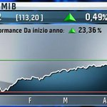 Apertura di seduta positiva per la Borsa di #Milano. http://t.co/r7NzIglCsV