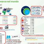 .@Robliscia il fatturato #ecommerce è dato rilevante nella mappa del #commercio internazionale #ecommerceforum http://t.co/jSSfrfrQwS