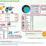 Lecommerce nel mondo: #ecommerceforum http://t.co/eEQNy7ZUfN