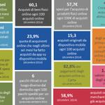 Ecco qualche dato ricerca #NetRetail realizzata con @accadue #ecommerceforum #ecommerce http://t.co/a5mtyrJ38C