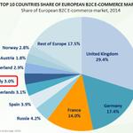 .@Robliscia L#Italia ha solo il 3% della quota mercato #ecommerce in Europa! #ecommerceforum http://t.co/JXnRMIUr4q