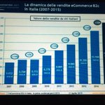 Trend di crescita dellecommerce in Italia. #ecommerceforum #osservatorinet http://t.co/kTqOL4Jbxj