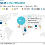 75% of the worlds migrant deaths last year: in the Mediterranean Sea http://t.co/9b0dt1EC3g