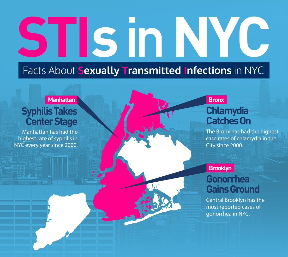 STD/STIs in NYC may be more common than you think. Our infographic has the facts: http://t.co/ZIH3D1ZPlT #STDMonth15 http://t.co/jW18Ox6zL0
