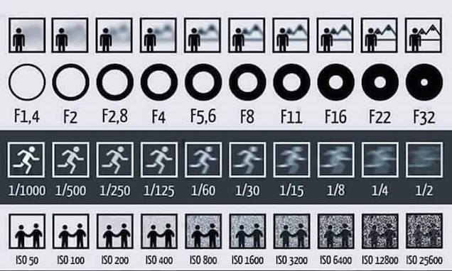 New to photography? This chart helps explain ISO, aperture, and shutter speed: http://t.co/hM5NaW9SmV http://t.co/0uRq1wE4d4