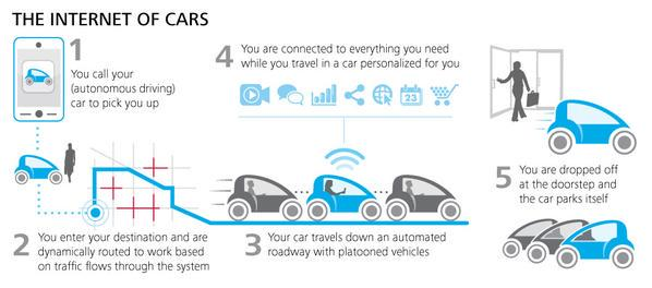 Internet Of Cars In 2020 Vehicles Are Connected To One