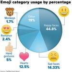 Sixth most popular emoji category worldwide: monkeys http://t.co/hYxo8b5Sn3 http://t.co/fgnXShSmJn