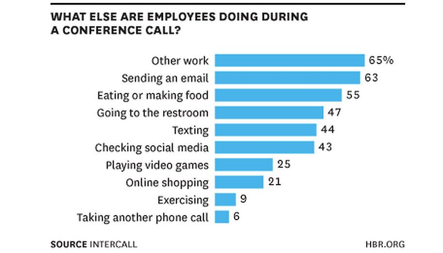 What People Are Really Doing While They're on a Conference Call http://t.co/fXisoxLmCZ @HarvardBiz via @MarshaCollier http://t.co/wuA9s92JMh