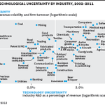 Which industries are plagued by the most uncertainty? http://t.co/diyv9bL36h http://t.co/uknf4Y8v8q