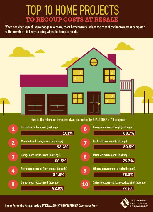 Here are the top 10 home projects to recoup costs at resale. #OneCoolThing #ReaditUseitShareit http://t.co/dsHBSuOKur