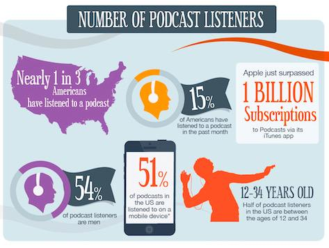 In the past year podcast listening increased 25% in the US > http://t.co/iPrb57OHLN http://t.co/l5O9XecwCW