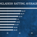 Numbers Game: Bangladesh's coming of age? http://t.co/dEZwEviHZz
