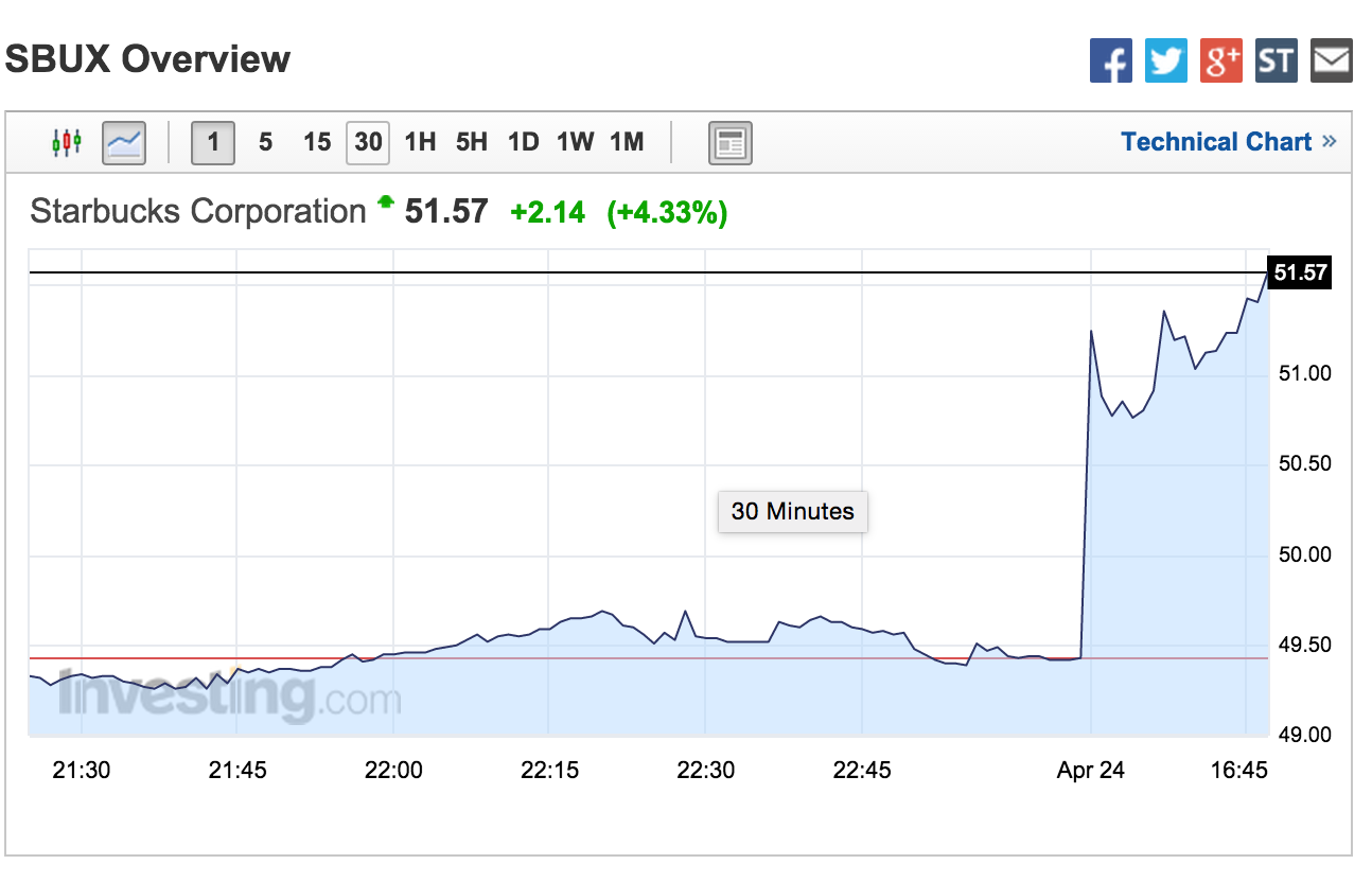 an overview of the starbucks corporation