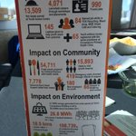 Impact Chart from @YOU_London #socent #CCSE2015 -sharing numbers too! http://t.co/VUPmrcmp8e
