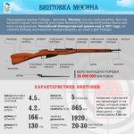 Легендарное оружие Победы – винтовка Мосина, она же «трехлинейка» https://t.co/QmWhdcA8h9 #Победа70 http://t.co/Xv72weXR0Z
