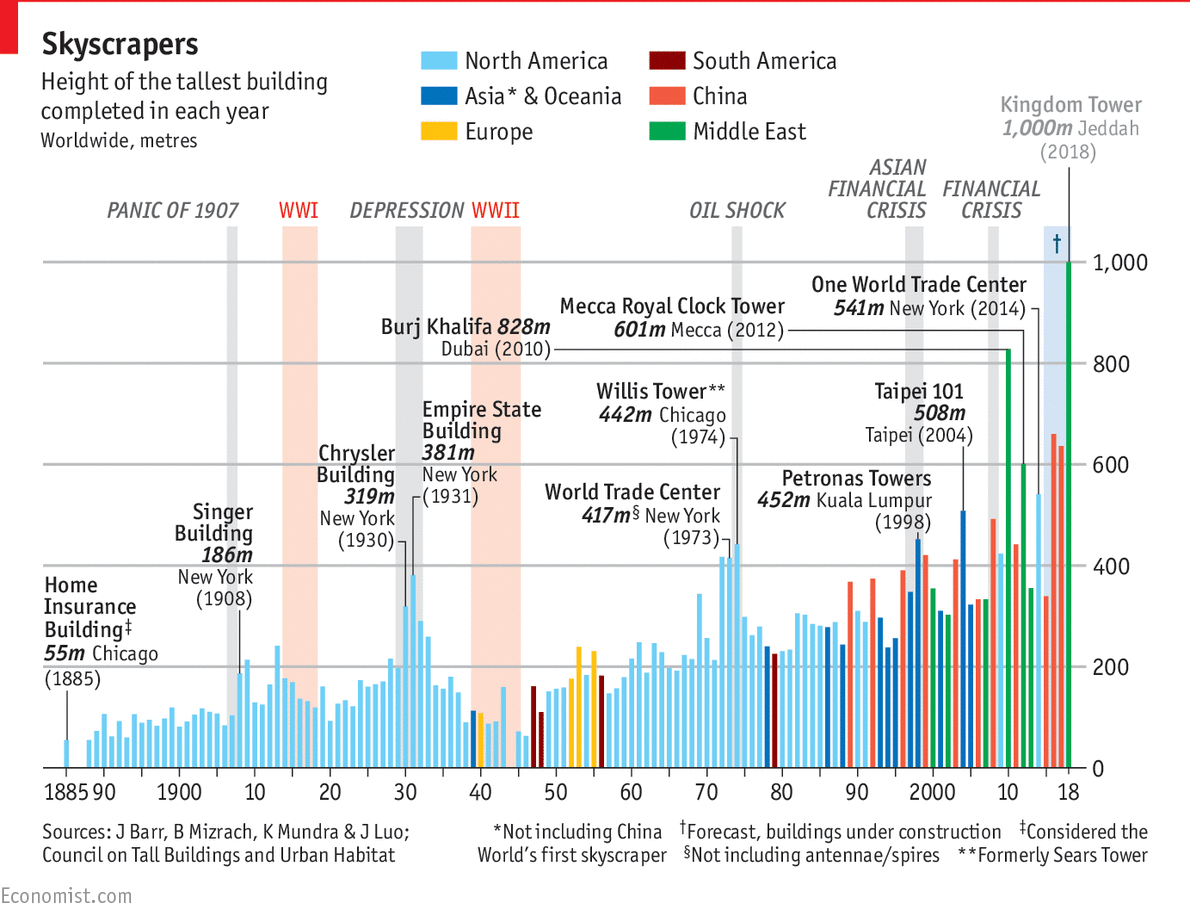 """Best chart of 2015, so far. """"@tomstandage: Complete history of tallest skyscrapers, 1885-2018 http://t.co/n4Ehz28ZY1 http://t.co/zvyCC7FMhl"""""""