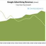 RT @businessinsider: Google's core business is slowing down http://t.co/Uc5Yg8u44z http://t.co/JEGLLCpkfZ