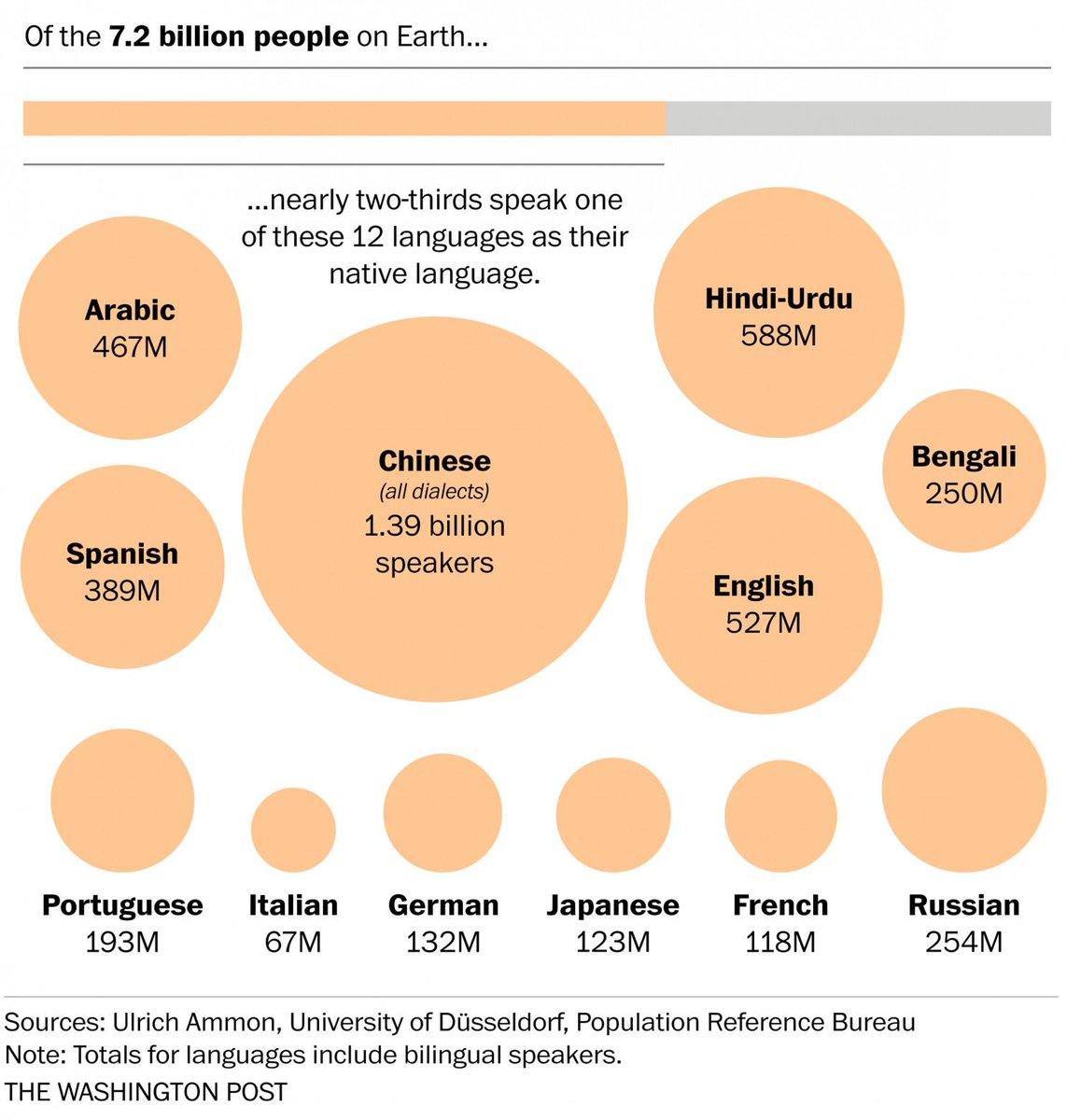 The world's languages, in 7 maps and charts http://t.co/GsNiPaiRFM http://t.co/f0KNishCFH