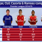 Cesc Fabregas returns to the Emirates this weekend, but how does he compare to Arsenals midfielders? #SSNHQ http://t.co/1mqMySqPaQ
