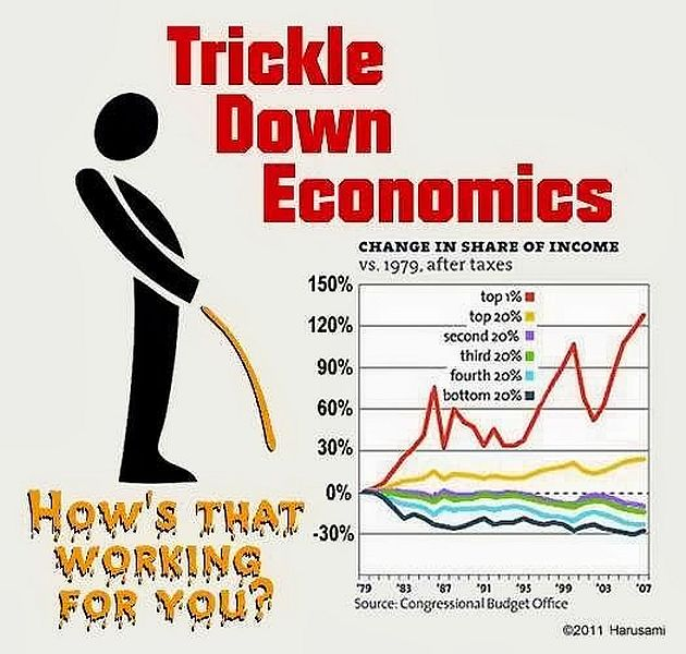 Trickle down economics, kind of like being urinated on by the elite when you're dehydrated and dying of thirst.