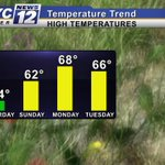 SPRING SHINES! The warmer weather begins this Sunday in southern Minnesota. #MNwx #Mankato http://t.co/JOi8GIJvMV