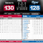 Final box score: http://t.co/Vda8WmENIU