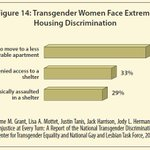 Beyond Bruce Jenner: 29% of #transgender women whove accessed a homeless shelter were physically assaulted there http://t.co/Yn7CqbACHy