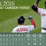 RECAP: #RedSox clobber three homers in series opening win vs. Orioles. http://t.co/y7PahnhITE http://t.co/E1JVZcJ935