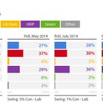 UKIP hold their lead in Thurrock: http://t.co/hUQqz56i6g