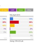 Greens second to Labour in Bristol West: http://t.co/WHmh9ncJMb
