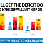 .@Conservatives will get the deficit down. Miliband and the SNP will just keep borrowing. http://t.co/LbPV7y9fvO http://t.co/19f5auzKSu