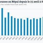 Séisme au #Népal : le séisme de magnitude 7,8 suivi de 16 fortes répliques, dont une de 6,6 http://t.co/cdoQ0gD2T5 http://t.co/9qWPsbYnWV