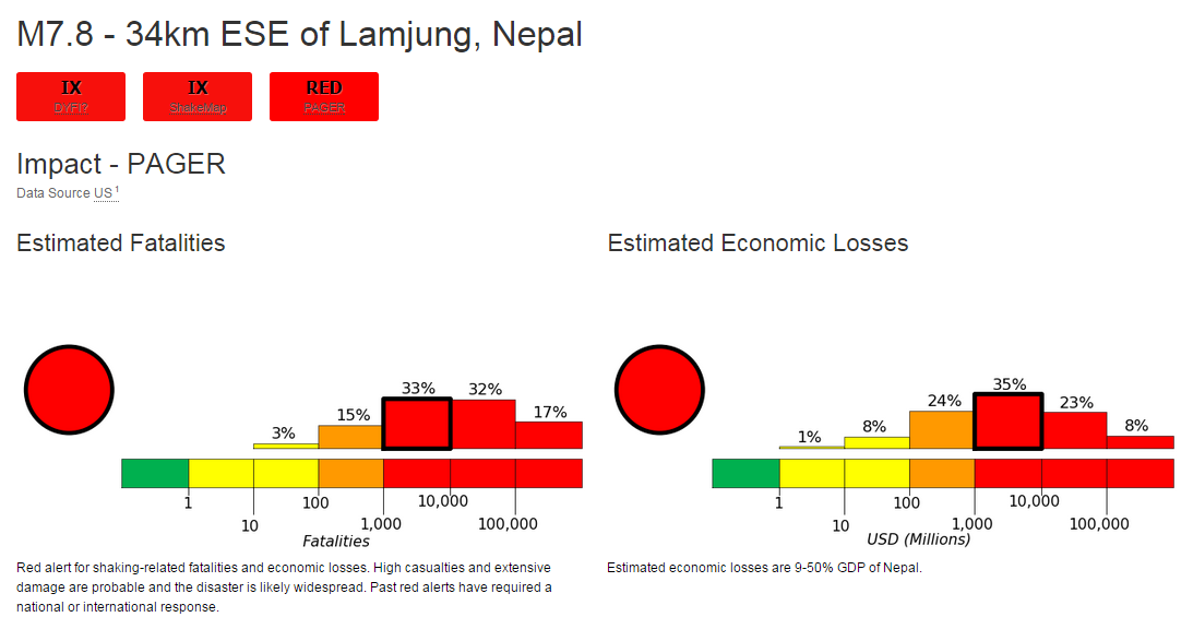Horrible news; @USGS now predicts a 32% chc that over 10,000 people died in the Nepal quake; 17% chc over 100k died http://t.co/ppD9VBaOdj