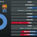 10 #FCBarcelona dominating possession at an 85% clip so far! LIVE in-game stats: http://t.co/3RePEsUnUe #FCBLive http://t.co/yFkOQ2KjmD