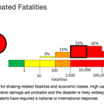 USGS estimates re: possible casualties and economic toll of #NepalQuake just horrifying. http://t.co/4hofWyPyl7