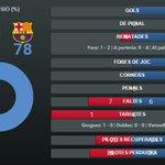 #EspanyolFCB Consulta les estadístiques de la primera part del derbi http://t.co/4noauUMM51 #FCBlive http://t.co/sJeJpxx0v2