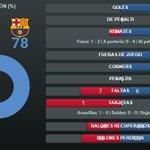 #EspanyolFCB Consulta las estadísticas de la primera parte del derbi http://t.co/9vnIBitnD9 #FCBlive http://t.co/lgrouisTPH