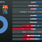 [STATISTICS] Check out all the stats and more from the first half! http://t.co/I5BjzHPLID ESP 0 - 2 FCB #FCBLive http://t.co/8H52xC2OWm