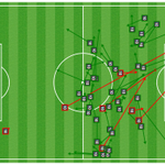 [#MESSI] See where the Argentinian moved around the field in the first 45 minutes: http://t.co/NvZKdAuqys #FCBLive http://t.co/FmeAUU7TLv