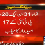 #Breaking: Independent candidates take lead with 31 wards in #CantonmentPolls. Also read: http://t.co/MXYbxc4dra http://t.co/t1aWWXGXTS