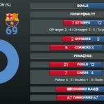 [STATISTICS] All the stats and more from the full 90 minutes of Barças 2–0 win at Espanyol! http://t.co/micLdI7xsk http://t.co/68Lw8F9hYU
