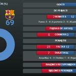 Estas son las estadísticas finales del #EspanyolFCB http://t.co/mcehoD51Pr #FCBlive http://t.co/imr2KdmBCy