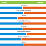 PREVIA | Estadísticas promedio de @Aucas45 vs @CSEmelec #Fecha15 #CopaPilsener http://t.co/0y9yuvFzzI