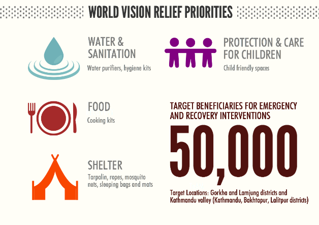Infographic: #WorldVision #NepalEarthquake relief priorities. http://t.co/tS2XHJuSWN