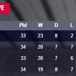 AS IT STANDS Heres the top 4 in the #BPL... http://t.co/kCSbjgF6Nx