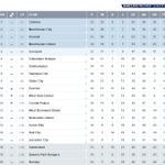 An incident-packed weekend has left the #BPL table looking like... http://t.co/ysPEcOsPZ5