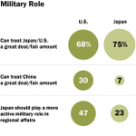 Obama meets Japans Abe on Tuesday. How the U.S. & Japan see each other http://t.co/rIrPc8yx7N http://t.co/AYQ9U13J5F